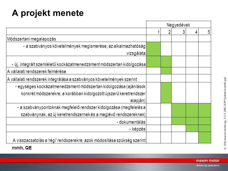 A projekt menete Negyedévek 1 2 3 4 5 Módszertani megalapozás