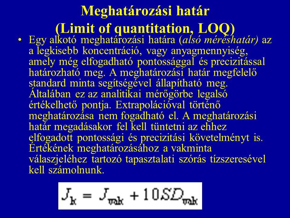 Meghatározási határ (Limit of quantitation, LOQ)