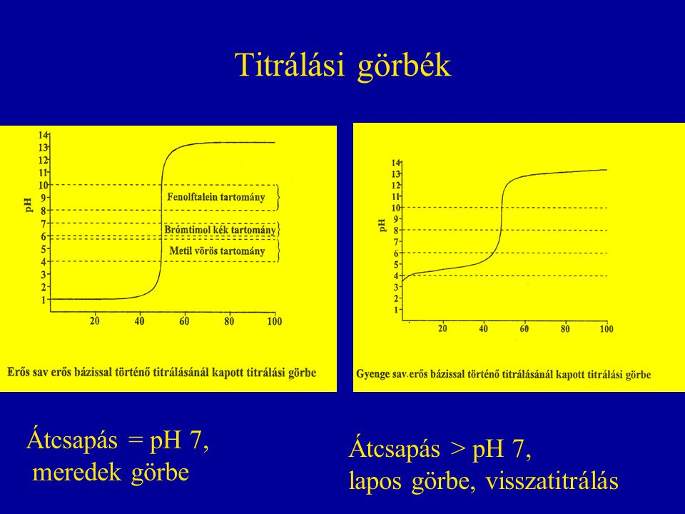 Titrálási görbék Átcsapás = pH 7,