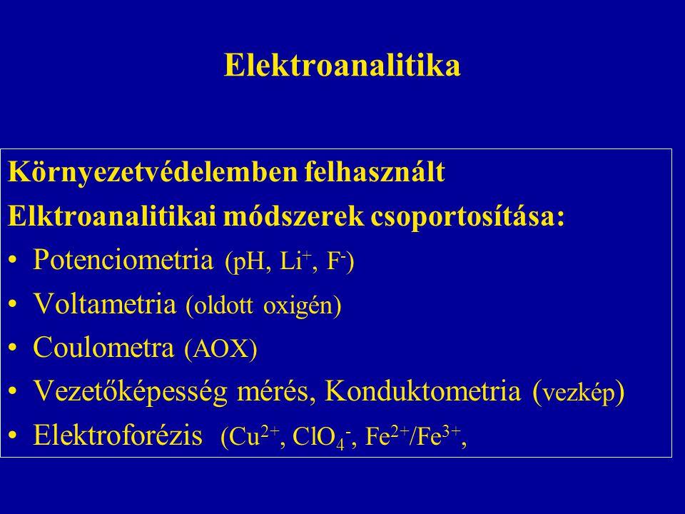 Elektroanalitika Környezetvédelemben felhasznált
