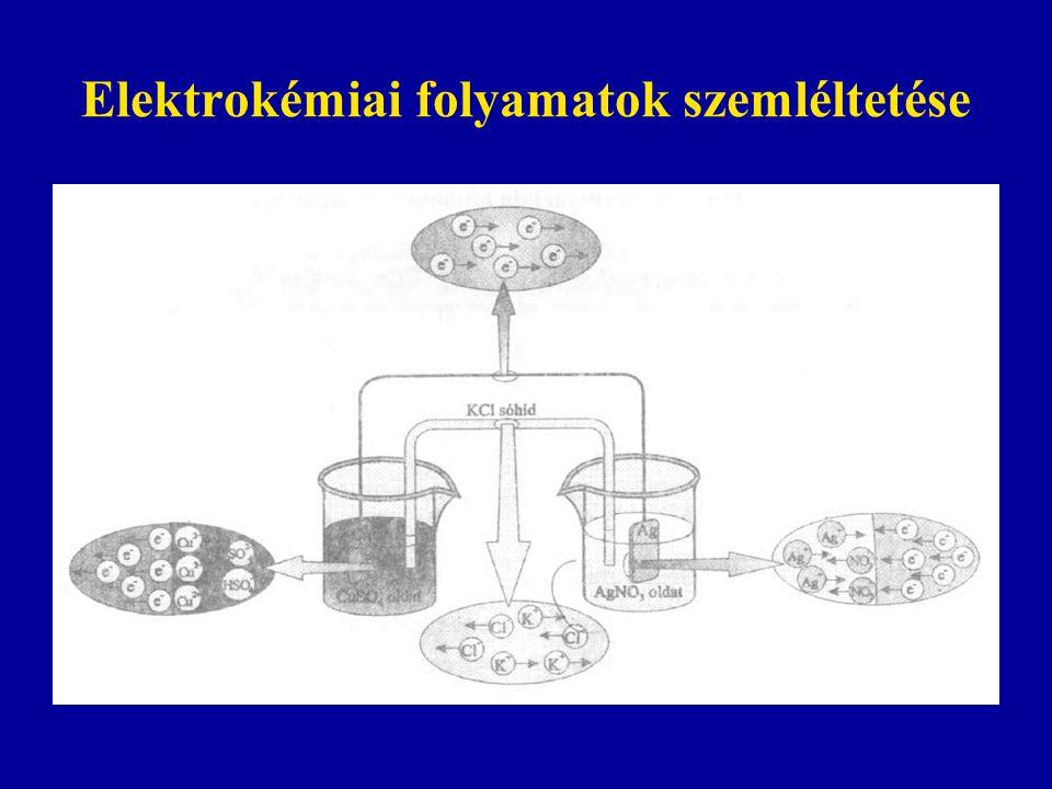 Elektrokémiai folyamatok szemléltetése