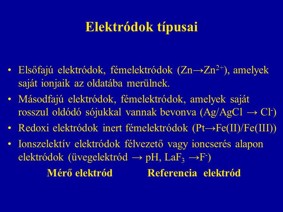 Mérő elektród Referencia elektród