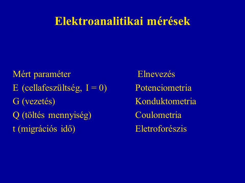 Elektroanalitikai mérések