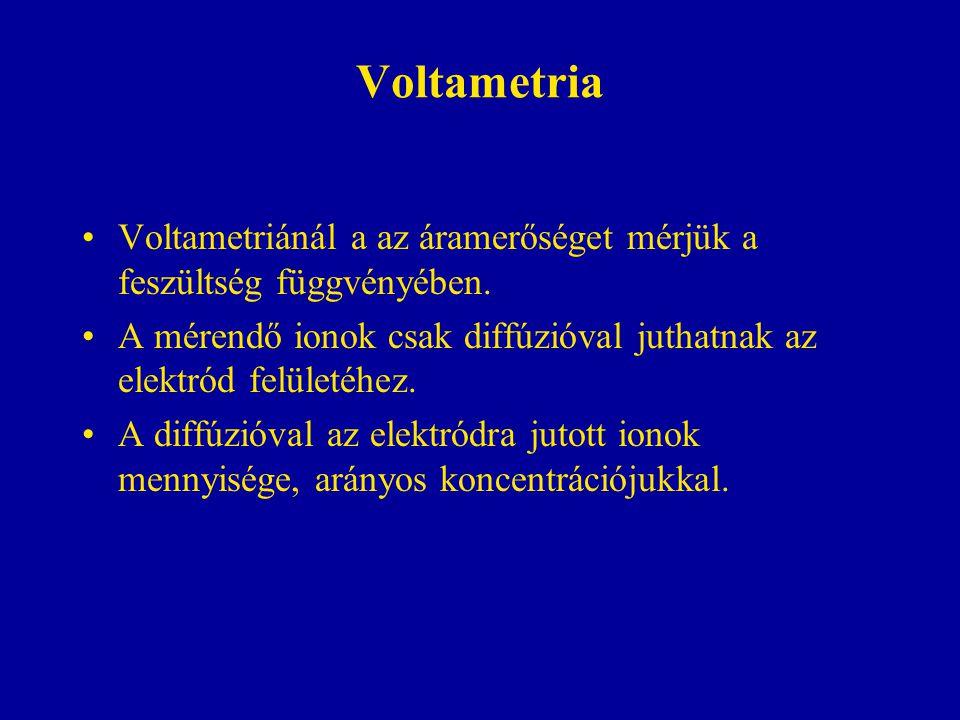 Voltametria Voltametriánál a az áramerőséget mérjük a feszültség függvényében. A mérendő ionok csak diffúzióval juthatnak az elektród felületéhez.