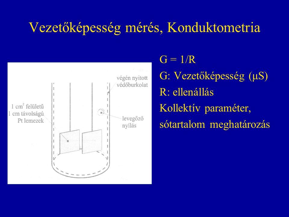 Vezetőképesség mérés, Konduktometria