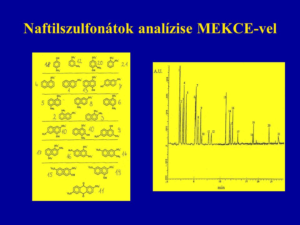 Naftilszulfonátok analízise MEKCE-vel
