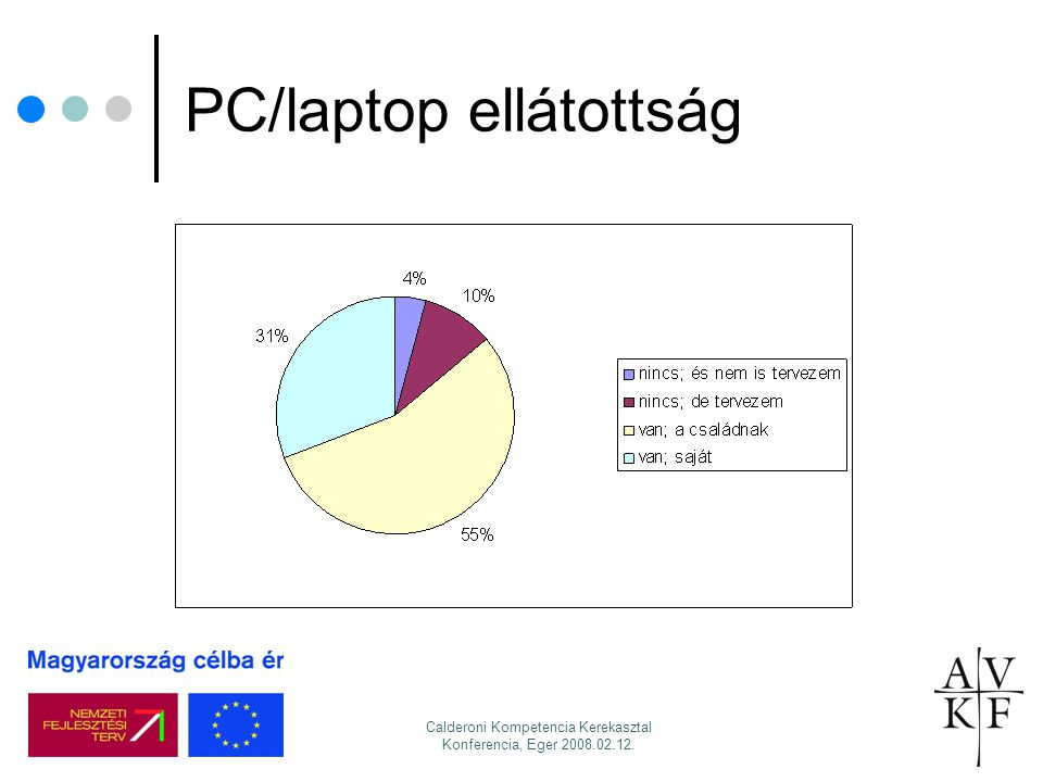 PC/laptop ellátottság