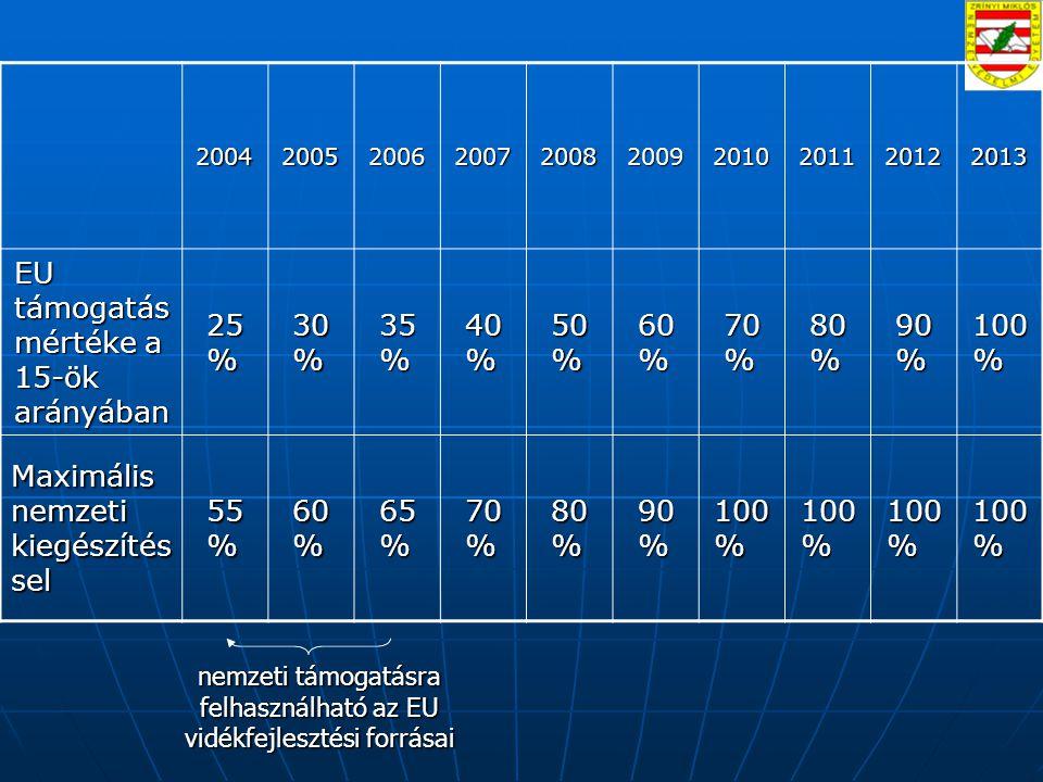 nemzeti támogatásra felhasználható az EU vidékfejlesztési forrásai