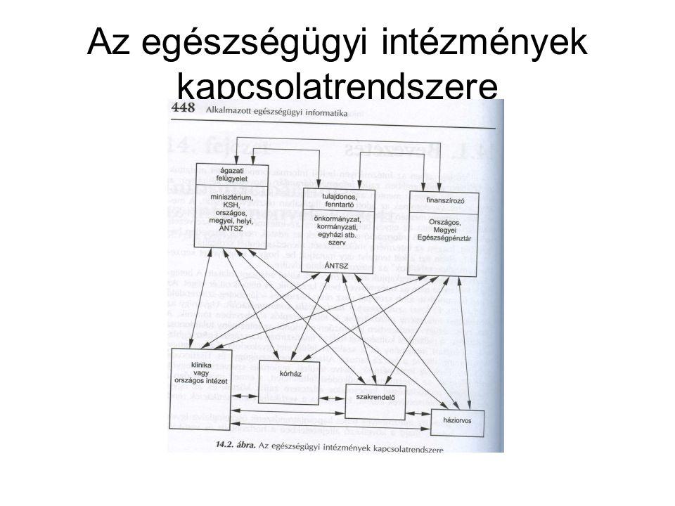 Az egészségügyi intézmények kapcsolatrendszere