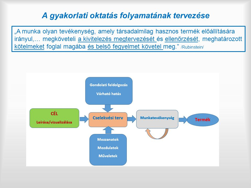 A gyakorlati oktatás folyamatának tervezése