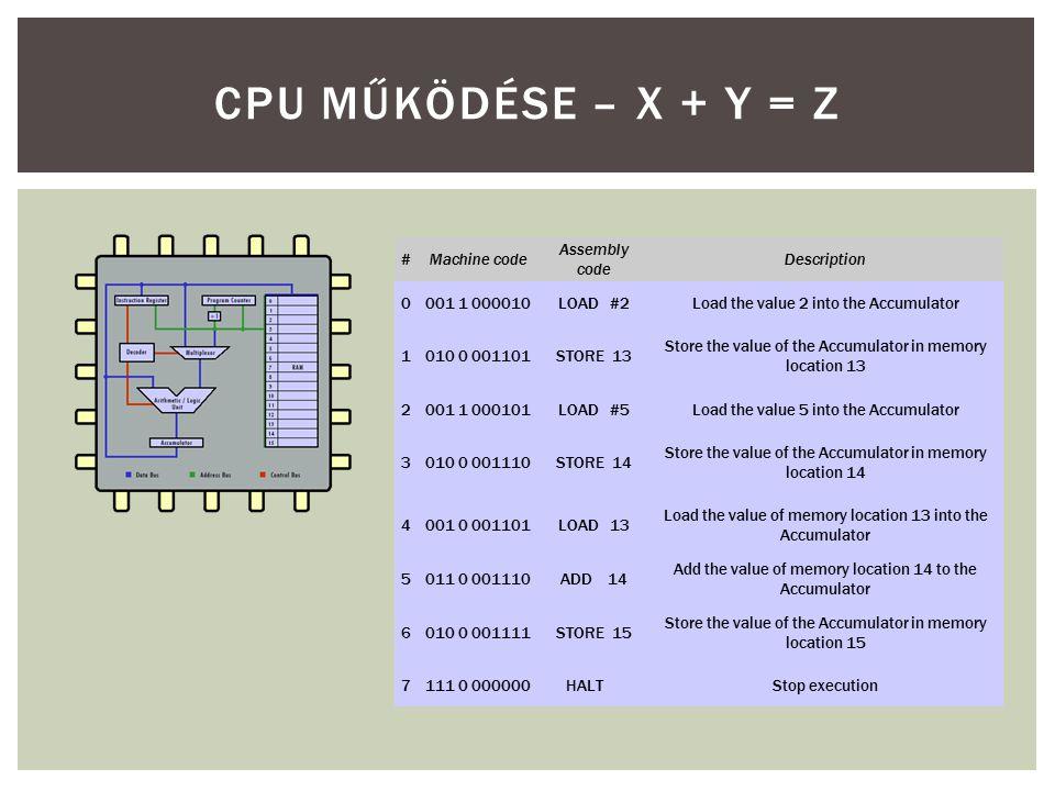 CPU MŰKÖDÉSE – X + Y = Z # Machine code Assembly code Description