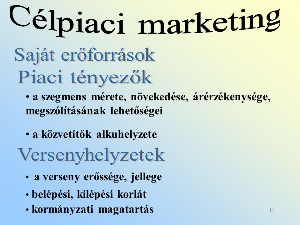 Célpiaci marketing Saját erőforrások Piaci tényezők Versenyhelyzetek