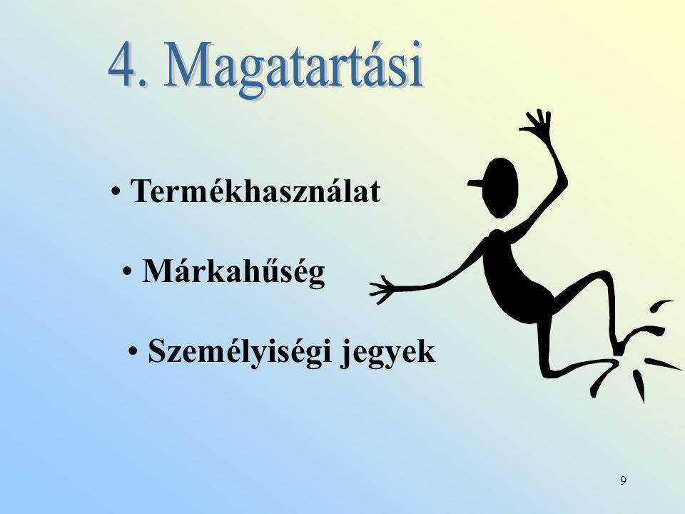 4. Magatartási Termékhasználat Márkahűség Személyiségi jegyek
