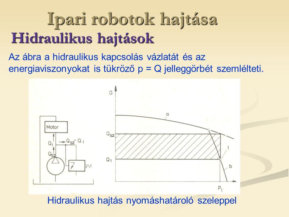 Ipari robotok hajtása Hidraulikus hajtások