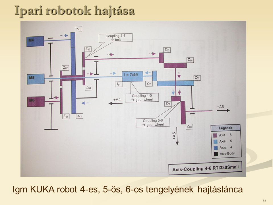 Ipari robotok hajtása Igm KUKA robot 4-es, 5-ös, 6-os tengelyének hajtáslánca 56 56