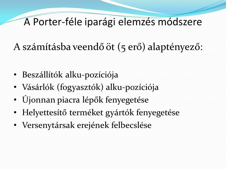 A Porter-féle iparági elemzés módszere