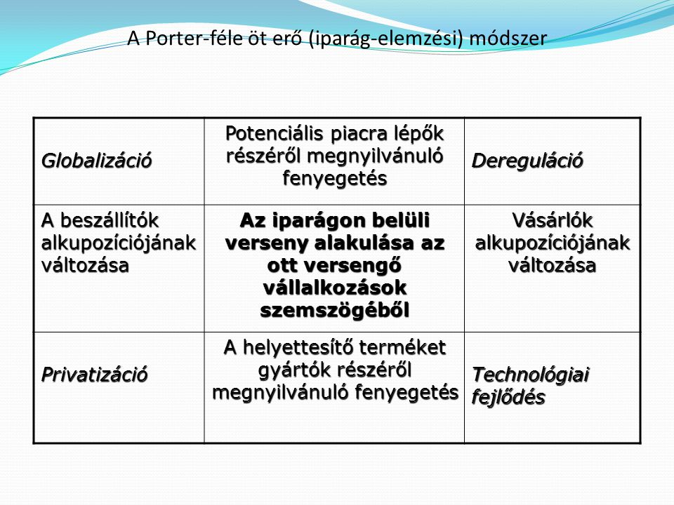 A Porter-féle öt erő (iparág-elemzési) módszer