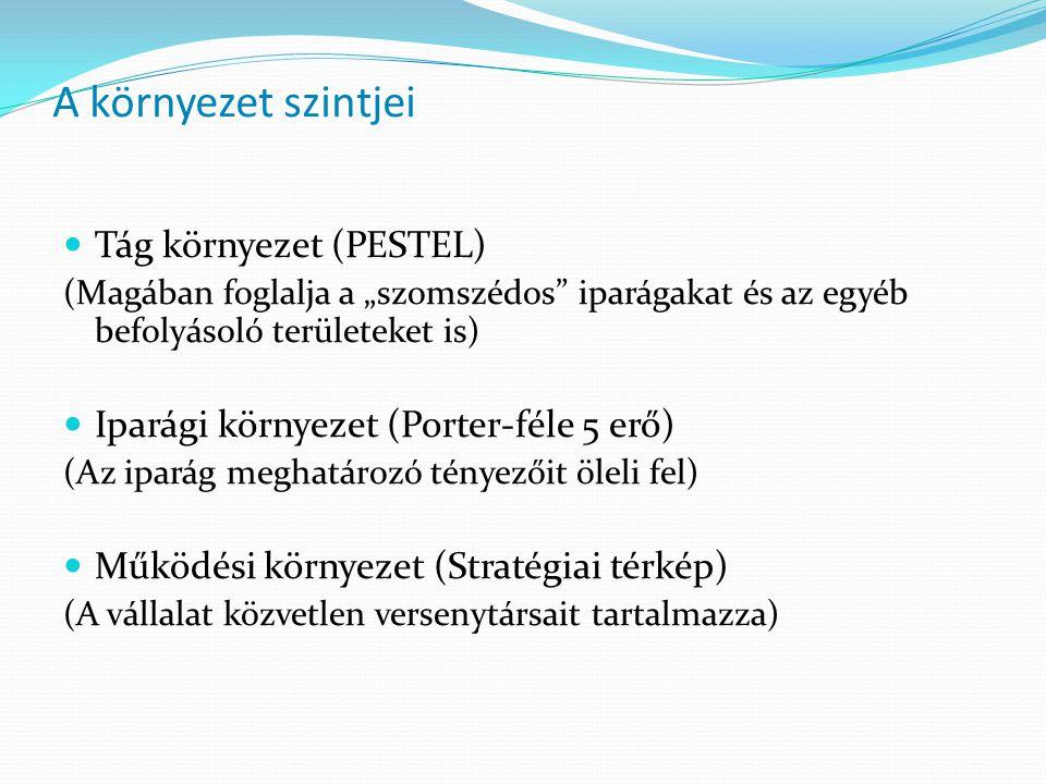 A környezet szintjei Tág környezet (PESTEL)