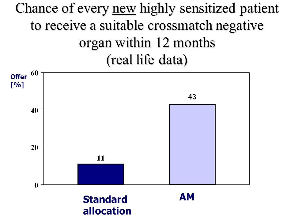 Chance of every new highly sensitized patient to receive a suitable crossmatch negative organ within 12 months (real life data)