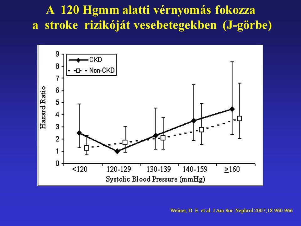 A 120 Hgmm alatti vérnyomás fokozza