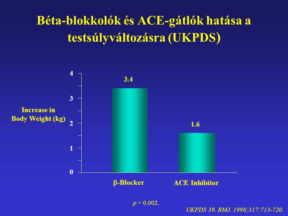 Béta-blokkolók és ACE-gátlók hatása a testsúlyváltozásra (UKPDS)