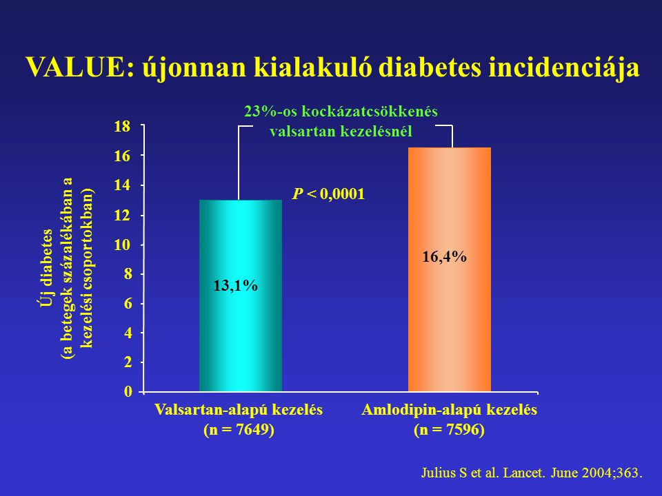 VALUE: újonnan kialakuló diabetes incidenciája