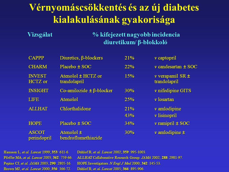 Vérnyomáscsökkentés és az új diabetes kialakulásának gyakorisága