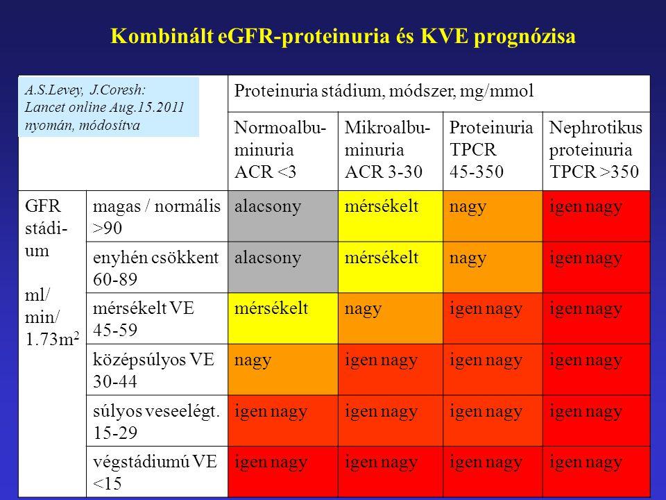 Kombinált eGFR-proteinuria és KVE prognózisa