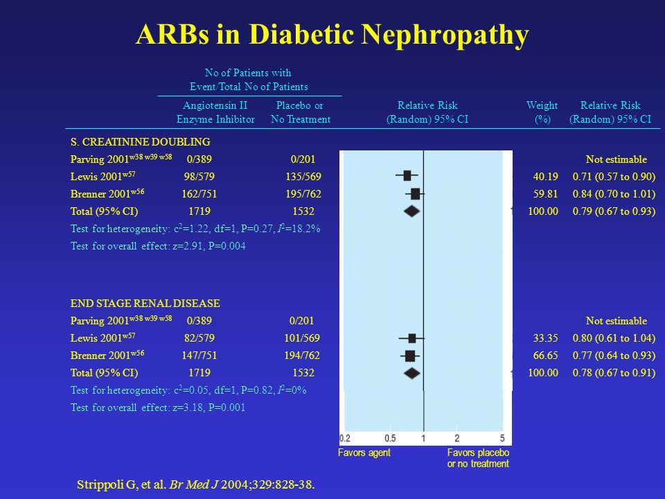 ARBs in Diabetic Nephropathy