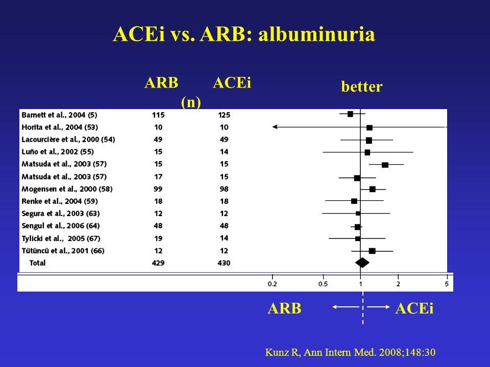 ACEi vs. ARB: albuminuria