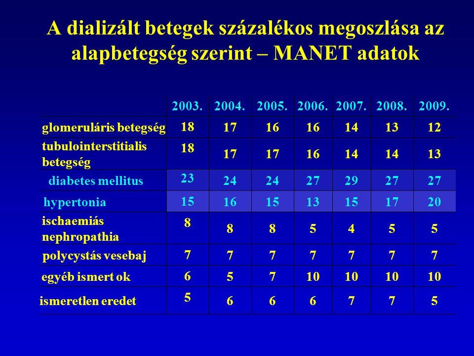 A dializált betegek százalékos megoszlása az alapbetegség szerint – MANET adatok