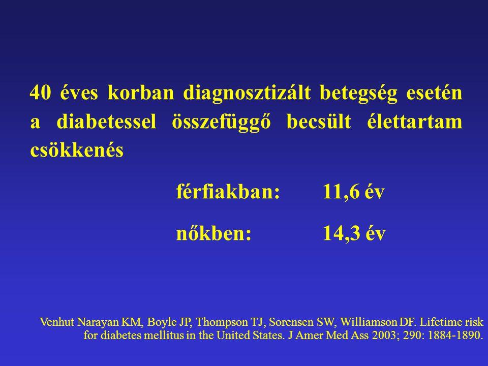 40 éves korban diagnosztizált betegség esetén a diabetessel összefüggő becsült élettartam csökkenés