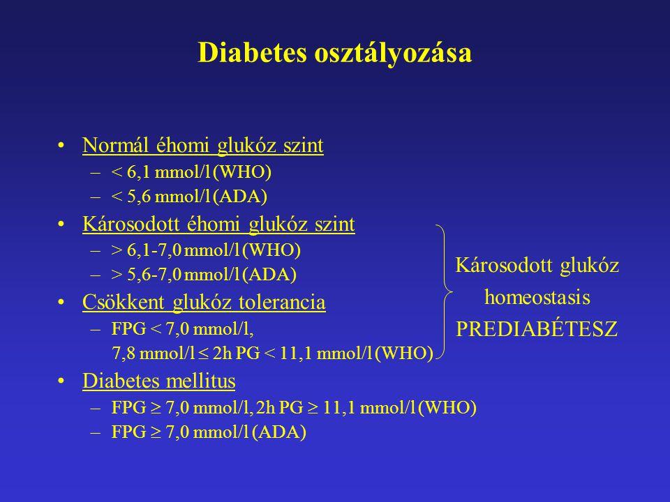 Diabetes osztályozása