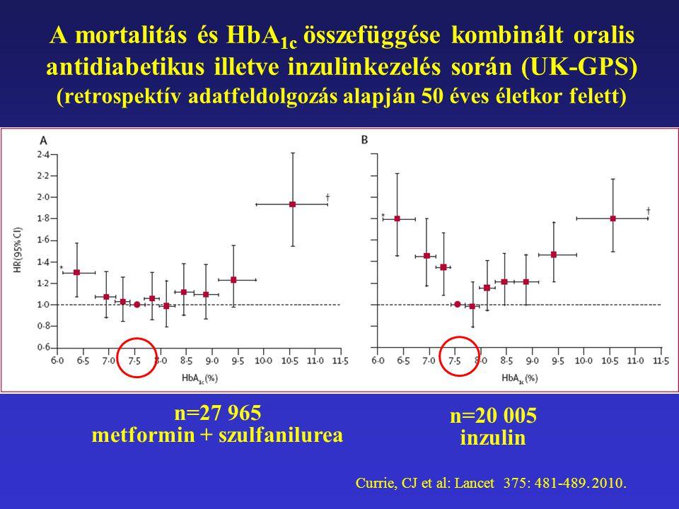 n=27 965 metformin + szulfanilurea