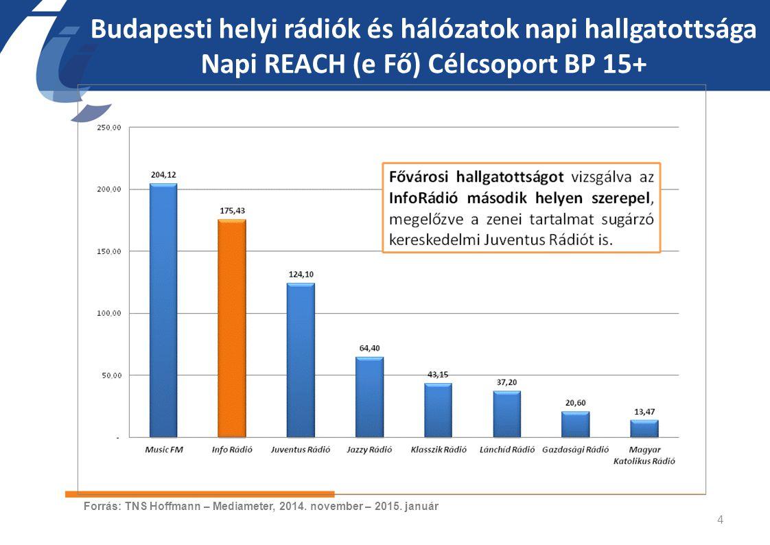 Budapesti helyi rádiók és hálózatok napi hallgatottsága Napi REACH (e Fő) Célcsoport BP 15+