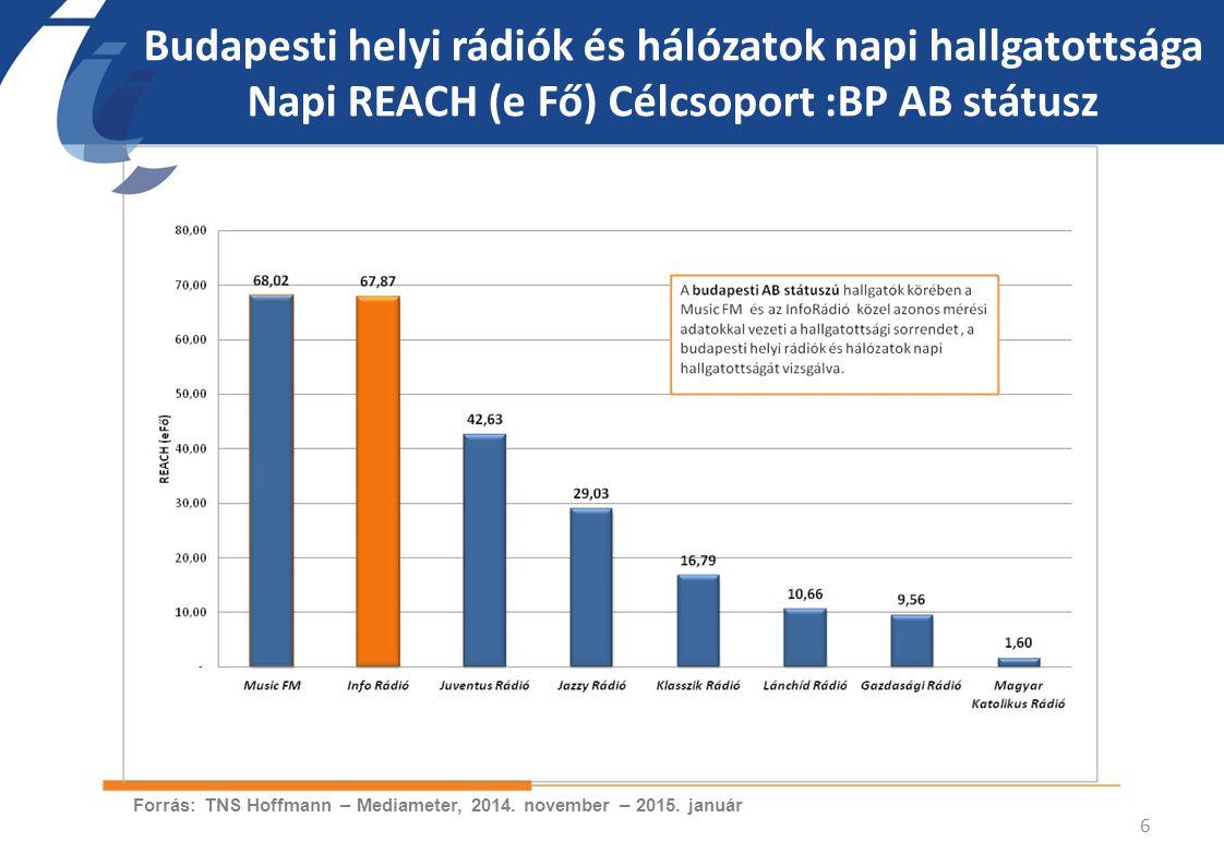 Budapesti helyi rádiók és hálózatok napi hallgatottsága Napi REACH (e Fő) Célcsoport :BP AB státusz