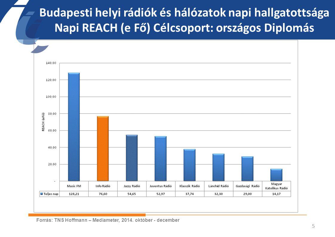 Budapesti helyi rádiók és hálózatok napi hallgatottsága Napi REACH (e Fő) Célcsoport: országos Diplomás