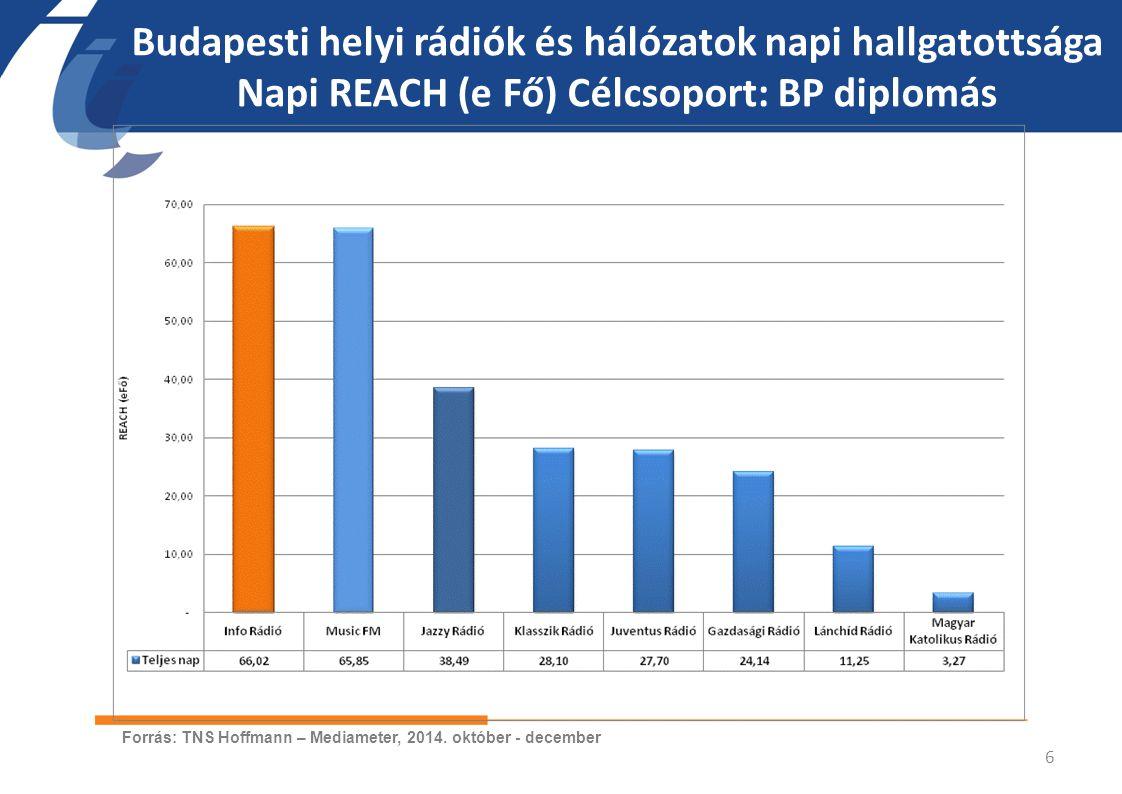 Budapesti helyi rádiók és hálózatok napi hallgatottsága Napi REACH (e Fő) Célcsoport: BP diplomás