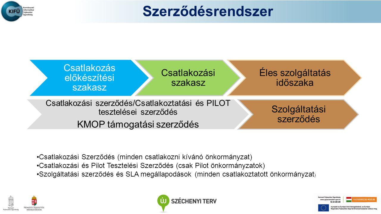 Szerződésrendszer Csatlakozási Szerződés (minden csatlakozni kívánó önkormányzat)