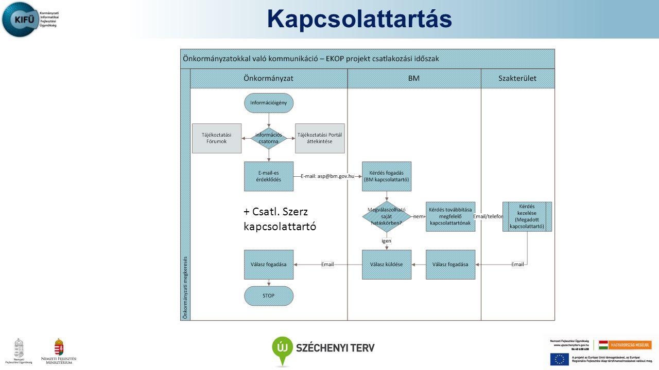 Kapcsolattartás http://alkalmazaskozpont.asp.lgov.hu/