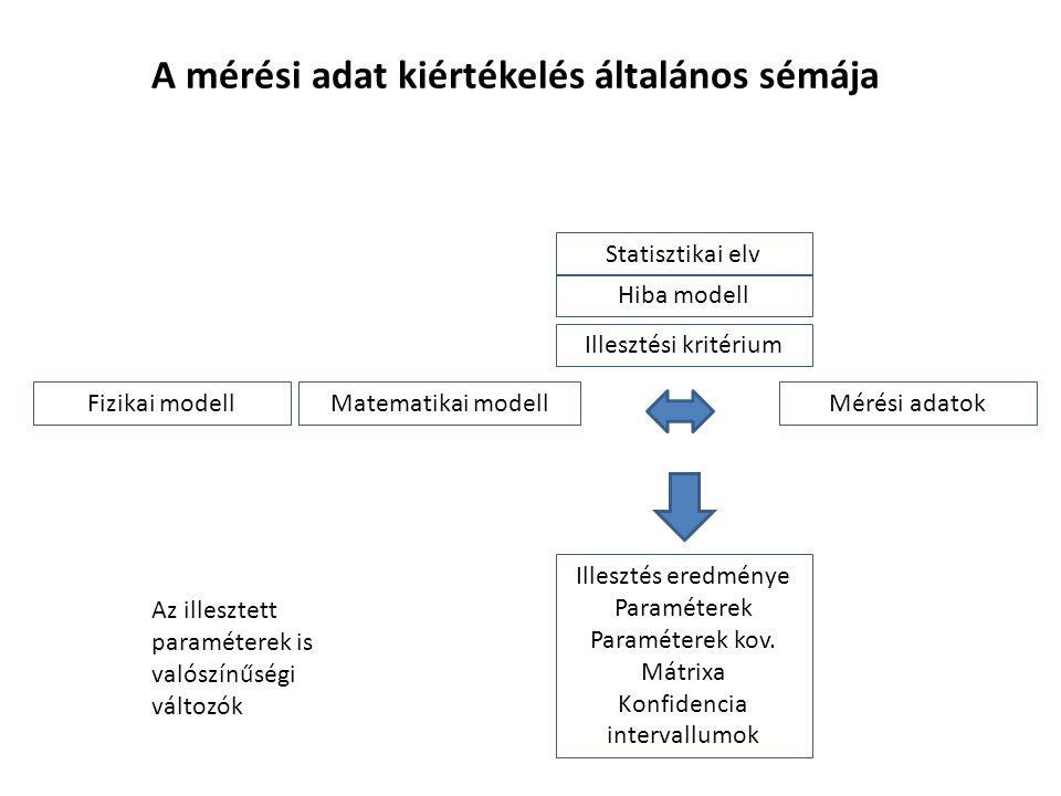 A mérési adat kiértékelés általános sémája