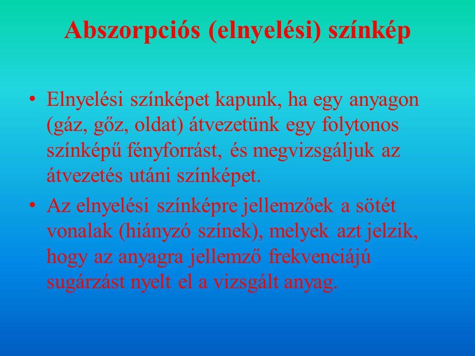 Abszorpciós (elnyelési) színkép