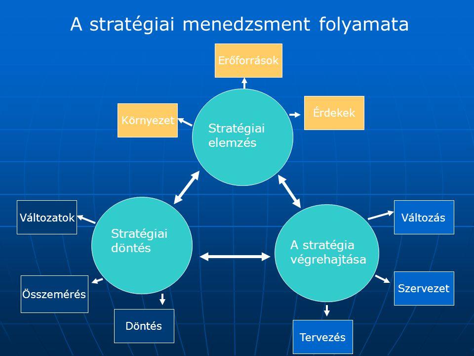 A stratégiai menedzsment folyamata
