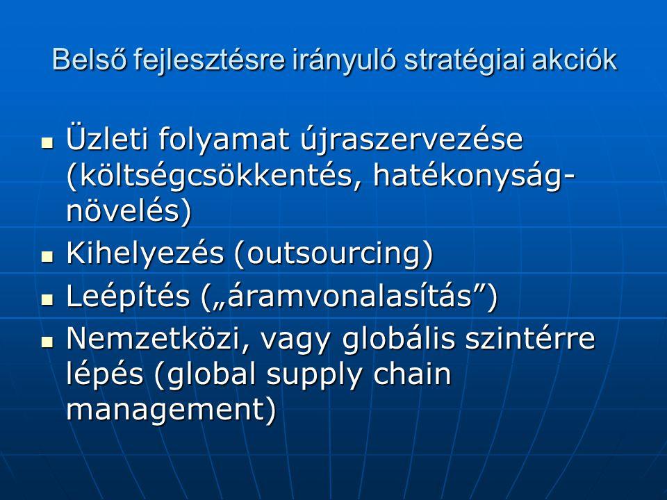 Belső fejlesztésre irányuló stratégiai akciók