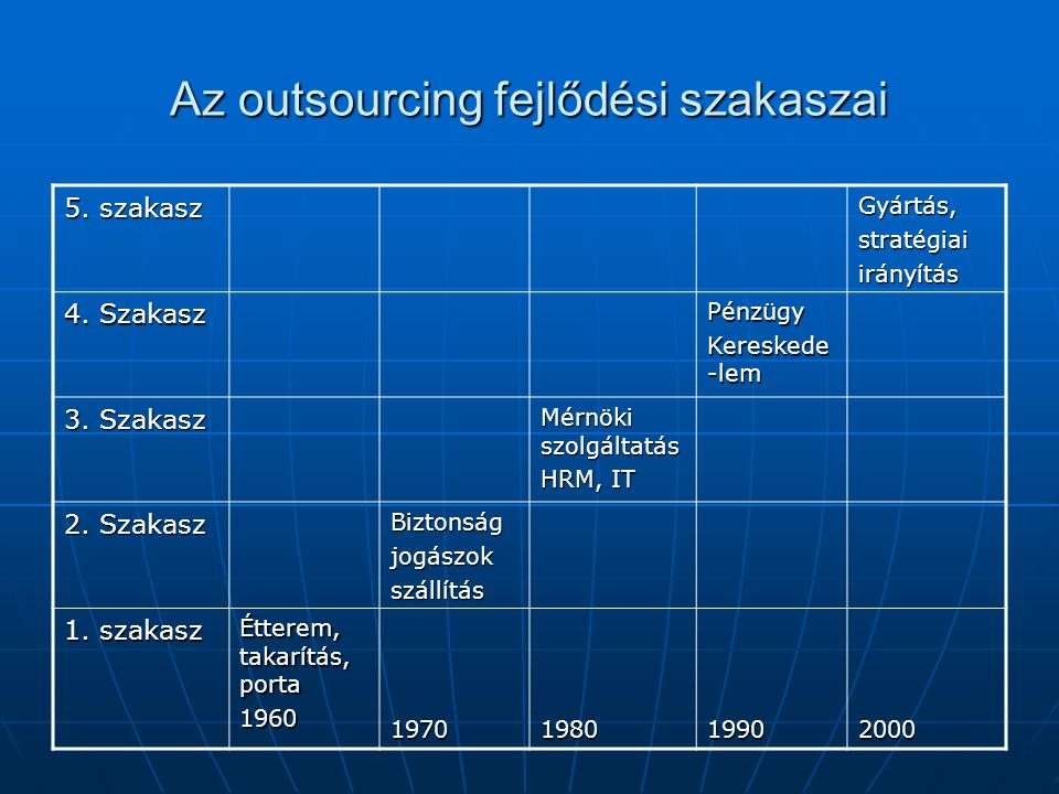 Az outsourcing fejlődési szakaszai