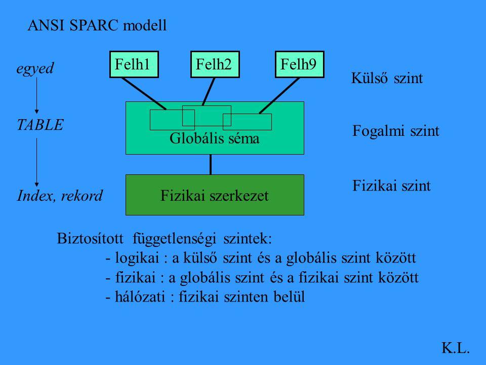 ANSI SPARC modell Felh1. Felh2. Felh9. egyed. Külső szint. Globális séma. TABLE. Fogalmi szint.