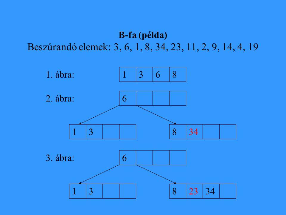 B-fa (példa) Beszúrandó elemek: 3, 6, 1, 8, 34, 23, 11, 2, 9, 14, 4, 19