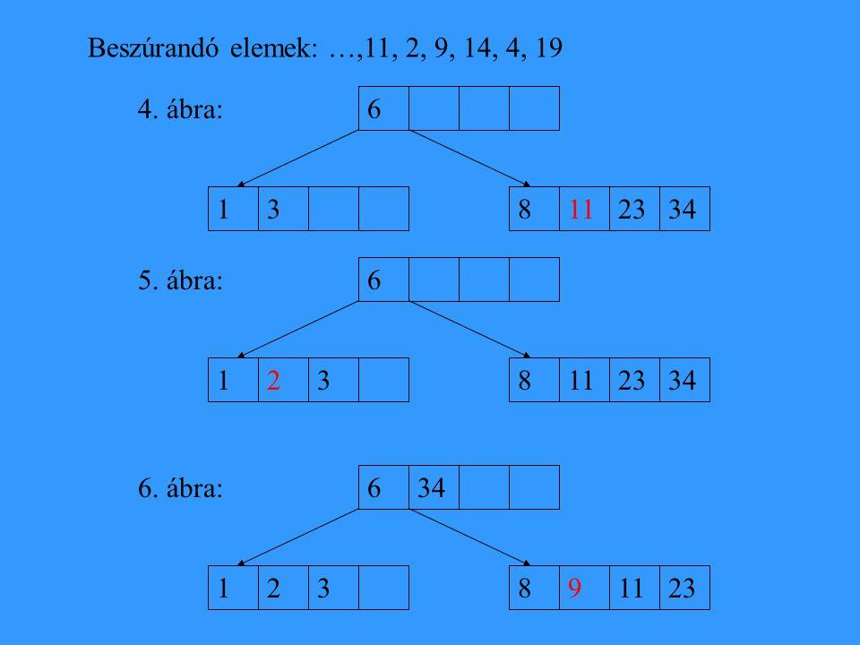 Beszúrandó elemek: …,11, 2, 9, 14, 4, 19 4. ábra: 6. 1. 3. 8. 11. 23. 34. 5. ábra: 6. 1. 2.