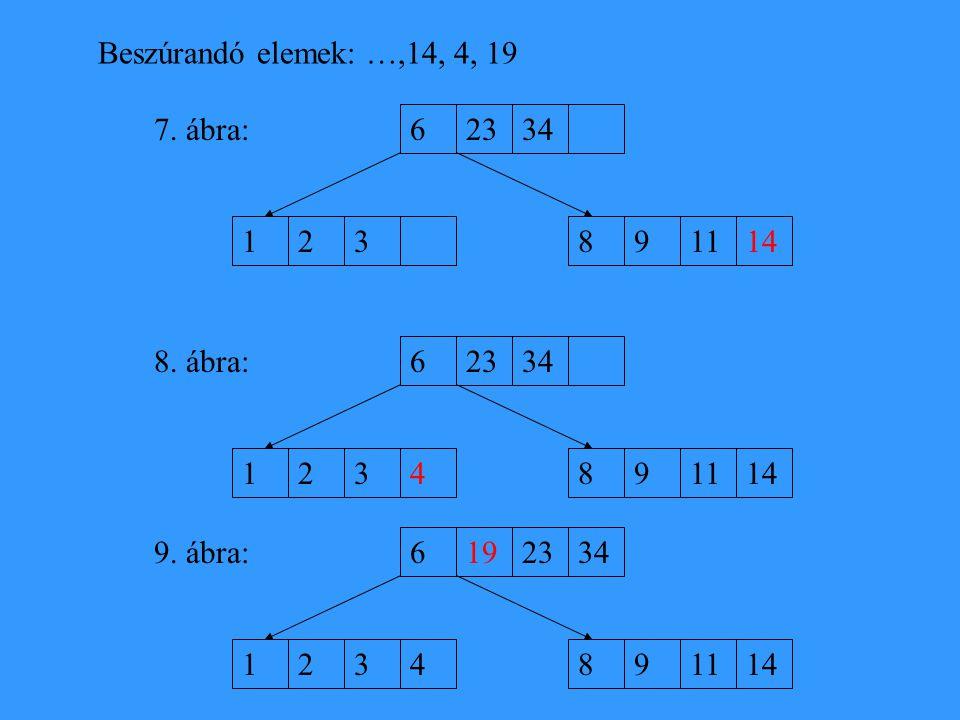 Beszúrandó elemek: …,14, 4, 19 7. ábra: 6. 23. 34. 1. 2. 3. 8. 9. 11. 14. 8. ábra: 6. 23.