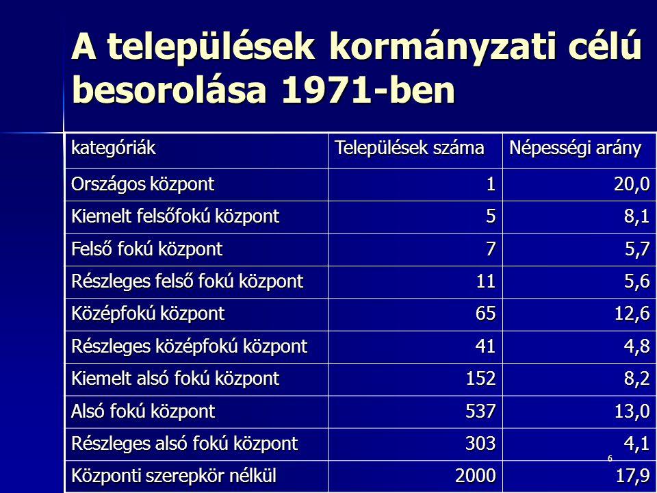 A települések kormányzati célú besorolása 1971-ben